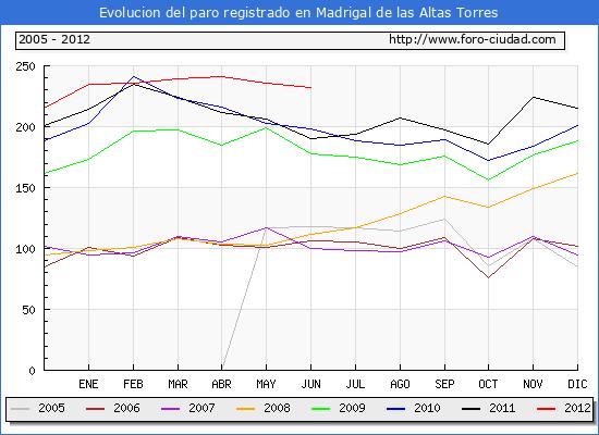 Evolucion  de los datos de parados para el Municipio de MADRIGAL DE LAS ALTAS TORRES hasta JUNIO del 2012.