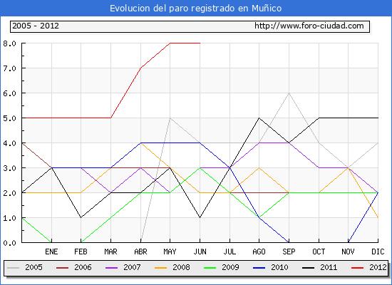 Evolucion  de los datos de parados para el Municipio de MU�ICO hasta JUNIO del 2012.