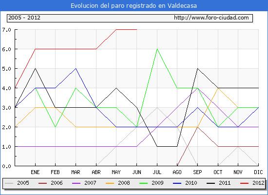 Evolucion  de los datos de parados para el Municipio de VALDECASA hasta JUNIO del 2012.