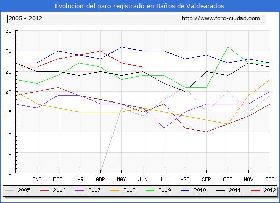 Evolucion  de los datos de parados para el Municipio de Ba�os de Valdearados hasta Junio del 2012.