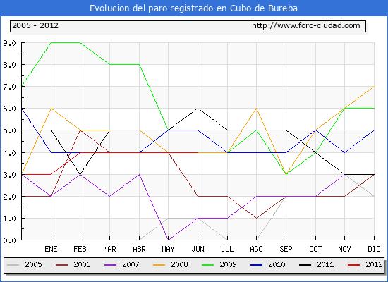 Evolucion  de los datos de parados para el Municipio de CUBO DE BUREBA hasta JUNIO del 2012.