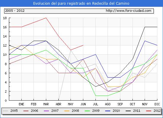 Evolucion  de los datos de parados para el Municipio de REDECILLA DEL CAMINO hasta JUNIO del 2012.