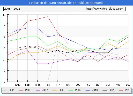 Evolucion  de los datos de parados para el Municipio de CUBILLAS DE RUEDA hasta JUNIO del 2012.