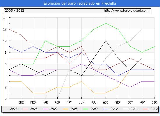 Evolucion  de los datos de parados para el Municipio de FRECHILLA hasta JUNIO del 2012.