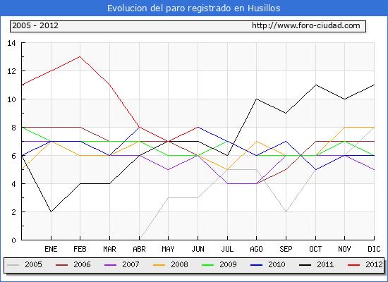 Evolucion  de los datos de parados para el Municipio de HUSILLOS hasta JUNIO del 2012.