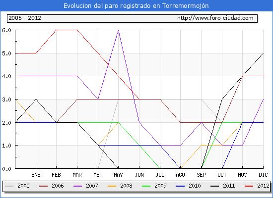 Evolucion  de los datos de parados para el Municipio de TORREMORMOJON hasta JUNIO del 2012.