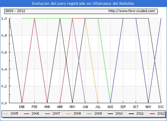 Evolucion  de los datos de parados para el Municipio de VILLANUEVA DEL REBOLLAR hasta JUNIO del 2012.