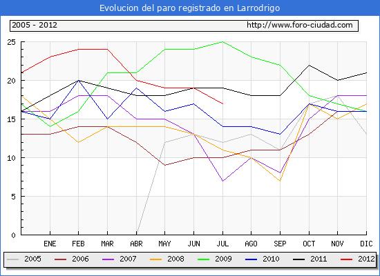 Evolucion  de los datos de parados para el Municipio de LARRODRIGO hasta JULIO del 2012.