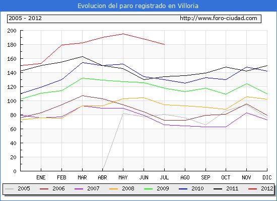 Evolucion  de los datos de parados para el Municipio de VILLORIA hasta JULIO del 2012.