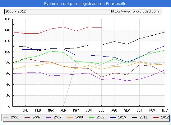 Evolucion  de los datos de parados para el Municipio de Fermoselle hasta Julio del 2012.