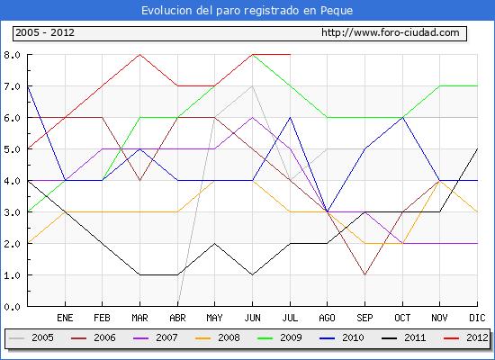 Evolucion  de los datos de parados para el Municipio de PEQUE hasta JULIO del 2012.