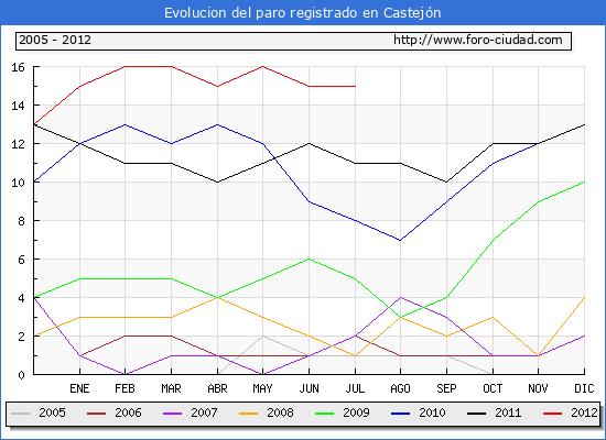 Evolucion  de los datos de parados para el Municipio de CASTEJON hasta JULIO del 2012.