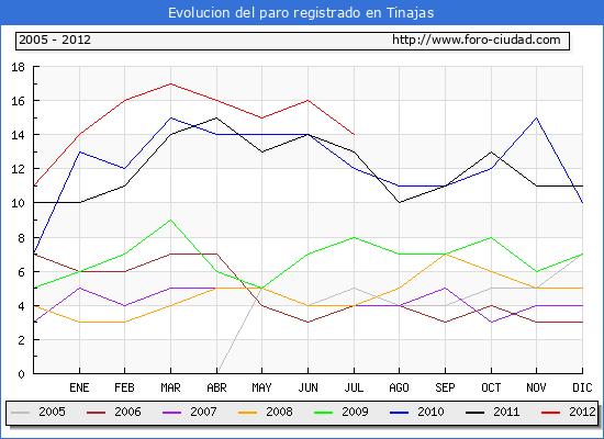 Evolucion  de los datos de parados para el Municipio de TINAJAS hasta JULIO del 2012.