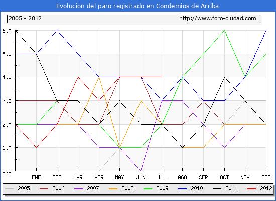 Evolucion  de los datos de parados para el Municipio de CONDEMIOS DE ARRIBA hasta JULIO del 2012.