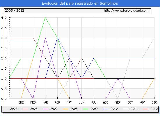 Evolucion  de los datos de parados para el Municipio de SOMOLINOS hasta JULIO del 2012.