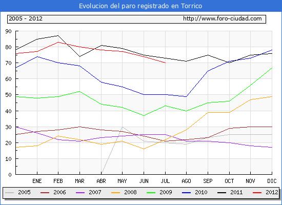 Evolucion  de los datos de parados para el Municipio de TORRICO hasta JULIO del 2012.