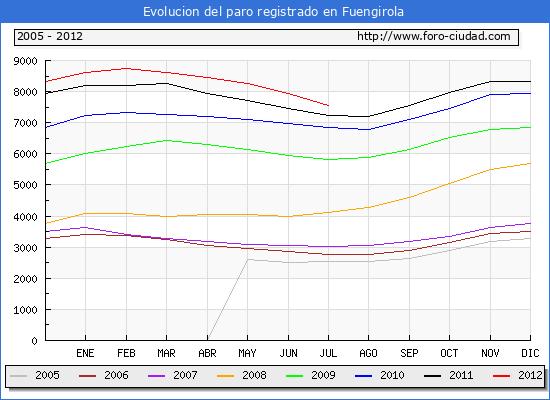 Evolucion  de los datos de parados para el Municipio de FUENGIROLA hasta JULIO del 2012.