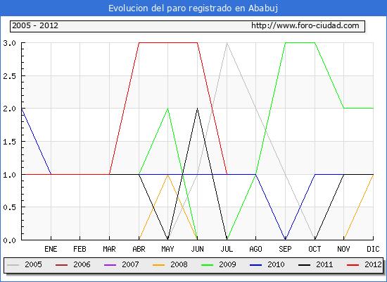 Evolucion de los datos de parados para el Municipio de Ababuj hasta Julio del 2012.