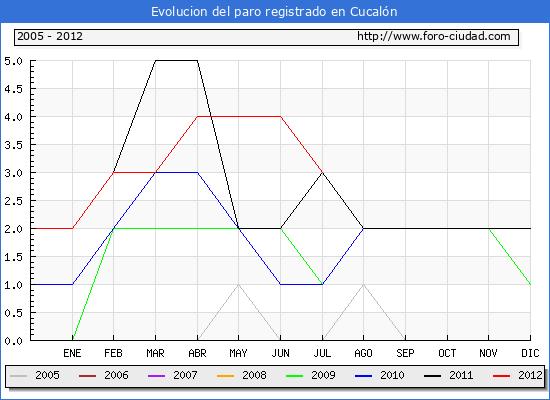 Evolucion  de los datos de parados para el Municipio de CUCALON hasta JULIO del 2012.