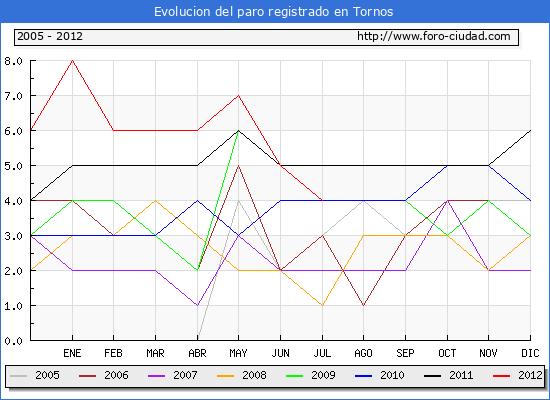 Evolucion  de los datos de parados para el Municipio de TORNOS hasta JULIO del 2012.