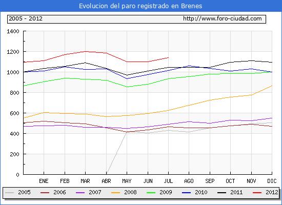 Evolucion  de los datos de parados para el Municipio de BRENES hasta JULIO del 2012.