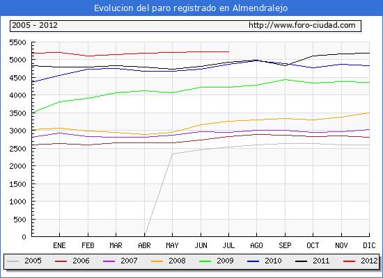 Evolucion  de los datos de parados para el Municipio de ALMENDRALEJO hasta JULIO del 2012.