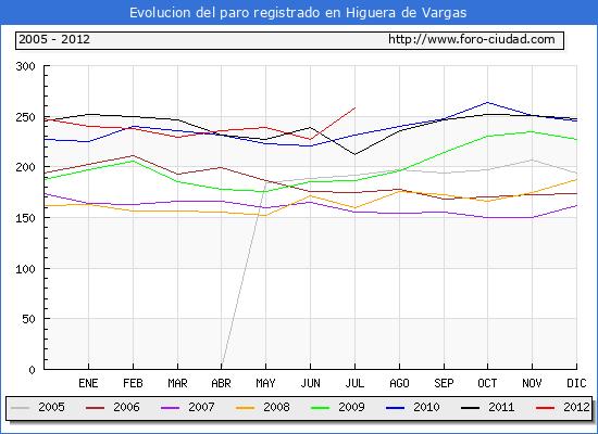 Evolucion  de los datos de parados para el Municipio de HIGUERA DE VARGAS hasta JULIO del 2012.