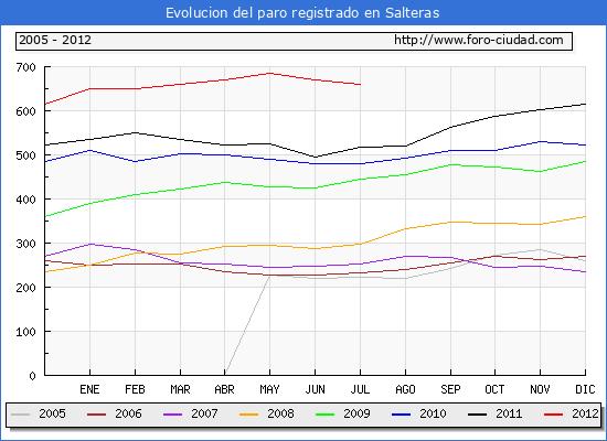 Evolucion  de los datos de parados para el Municipio de SALTERAS hasta JULIO del 2012.