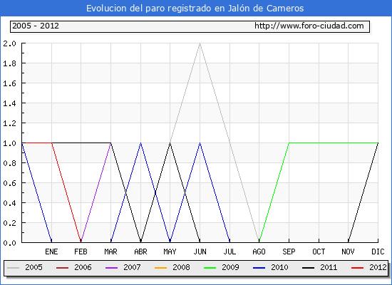 Evolucion  de los datos de parados para el Municipio de JALON DE CAMEROS hasta JULIO del 2012.