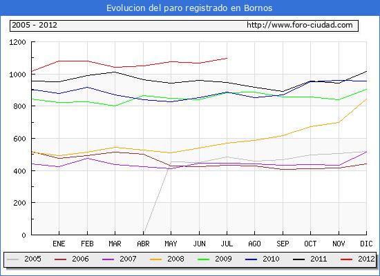Evolucion  de los datos de parados para el Municipio de BORNOS hasta JULIO del 2012.