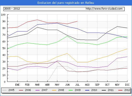 Evolucion  de los datos de parados para el Municipio de RELLEU hasta JULIO del 2012.