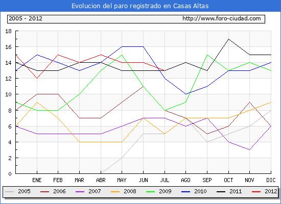 Evolucion  de los datos de parados para el Municipio de CASAS ALTAS hasta JULIO del 2012.