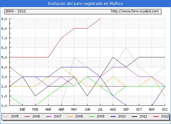 Evolucion  de los datos de parados para el Municipio de MU�ICO hasta JULIO del 2012.