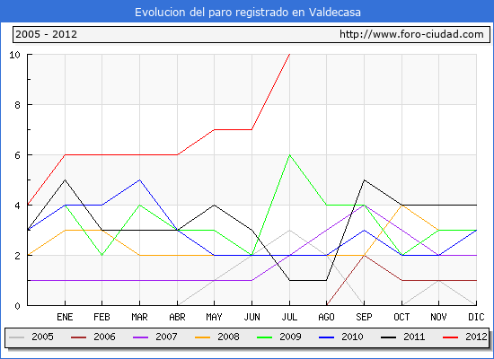 Evolucion de los datos de parados para el Municipio de Valdecasa hasta Julio del 2012.