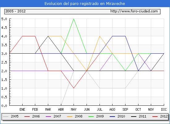 Evolucion  de los datos de parados para el Municipio de MIRAVECHE hasta JULIO del 2012.