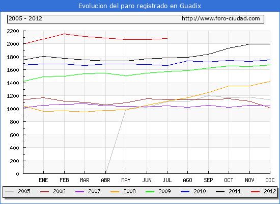Evolucion  de los datos de parados para el Municipio de GUADIX hasta JULIO del 2012.