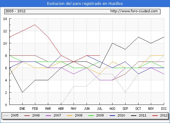 Evolucion  de los datos de parados para el Municipio de HUSILLOS hasta JULIO del 2012.