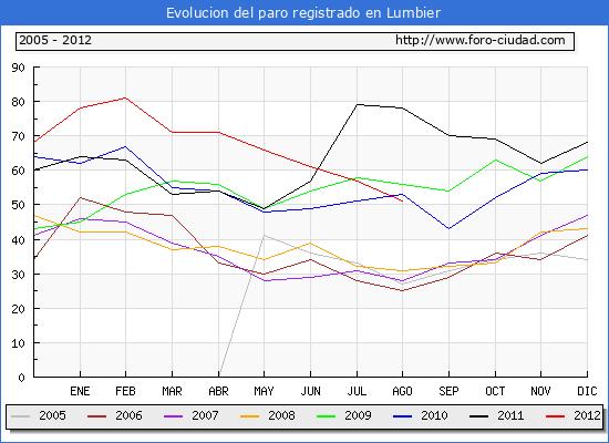 Evolucion  de los datos de parados para el Municipio de LUMBIER hasta AGOSTO del 2012.