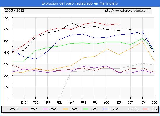 Evolucion  de los datos de parados para el Municipio de MARMOLEJO hasta SEPTIEMBRE del 2012.