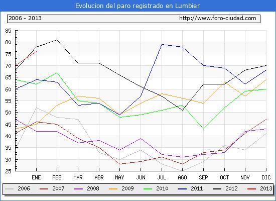 Evolucion  de los datos de parados para el Municipio de LUMBIER hasta ENERO del 2013.
