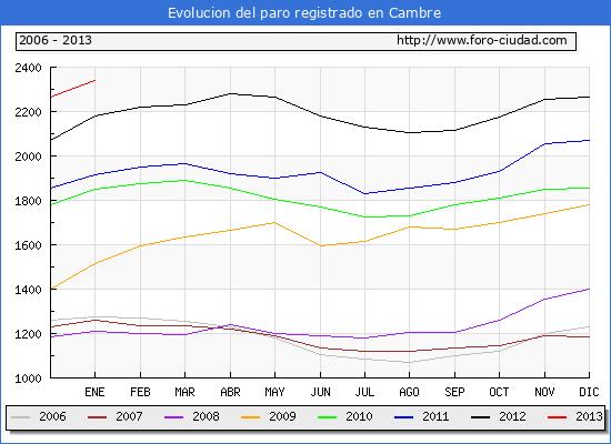 Evolucion  de los datos de parados para el Municipio de CAMBRE hasta ENERO del 2013.