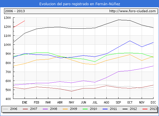 Evolucion  de los datos de parados para el Municipio de FERNAN-NUÑEZ hasta ENERO del 2013.