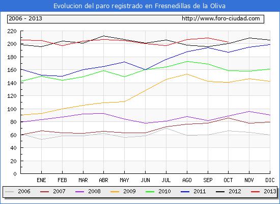 Evolucion  de los datos de parados para el Municipio de FRESNEDILLAS DE LA OLIVA hasta OCTUBRE del 2013.