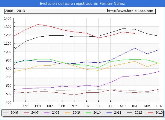 Evolucion  de los datos de parados para el Municipio de FERNAN-NUÑEZ hasta OCTUBRE del 2013.