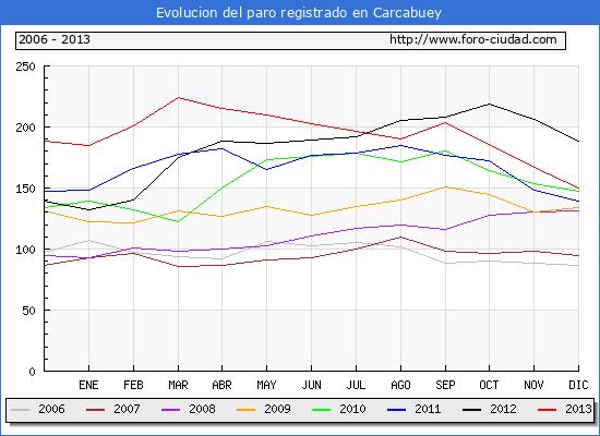 Evolucion  de los datos de parados para el Municipio de CARCABUEY hasta DICIEMBRE del 2013.
