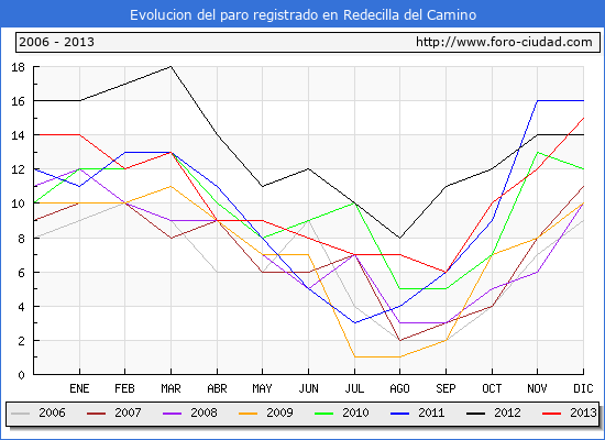 Evolucion  de los datos de parados para el Municipio de REDECILLA DEL CAMINO hasta DICIEMBRE del 2013.