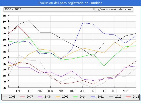 Evolucion  de los datos de parados para el Municipio de LUMBIER hasta FEBRERO del 2013.