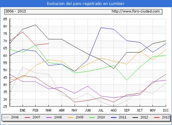 Evolucion  de los datos de parados para el Municipio de LUMBIER hasta MARZO del 2013.