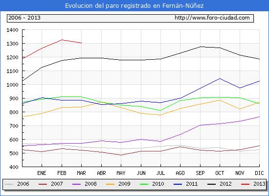 Evolucion  de los datos de parados para el Municipio de FERNAN-NUÑEZ hasta MARZO del 2013.