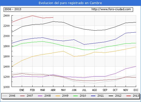 Evolucion  de los datos de parados para el Municipio de CAMBRE hasta ABRIL del 2013.